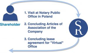 Schedule of company formation in Poland