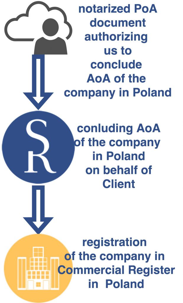 remote company formation in Poland