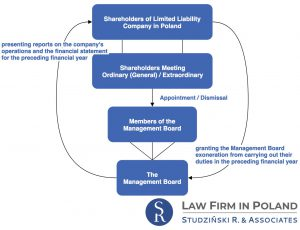 Corporate structure of Limited Liability Company in Poland
