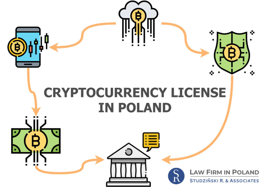 Cryptocurrency License in Poland